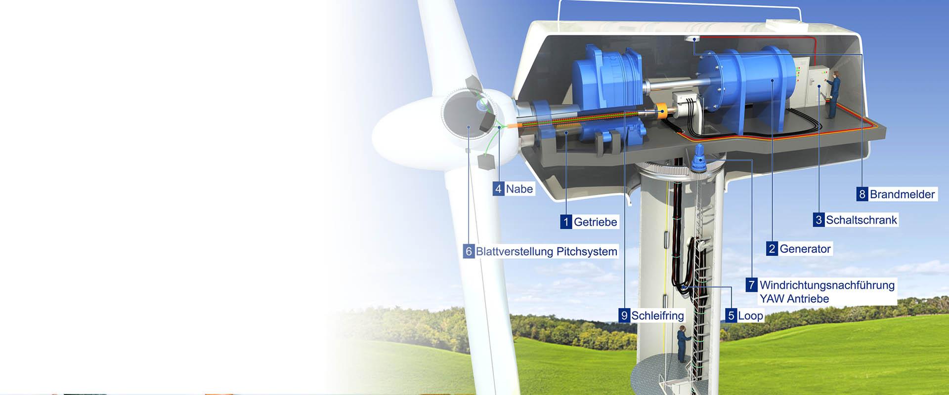 3D Modell Windturbine