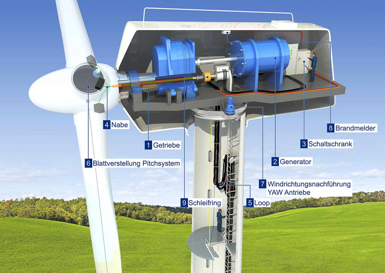 3d rendering wind turbine cross section detail