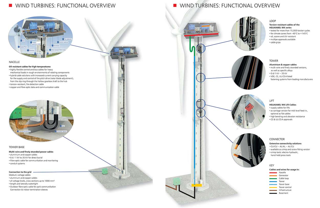 3d rendering wind turbine overview